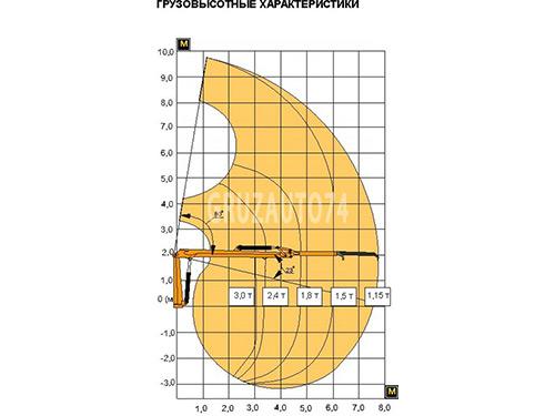 Гидроманипулятор Атлант-90 (ЛВ-185-14)